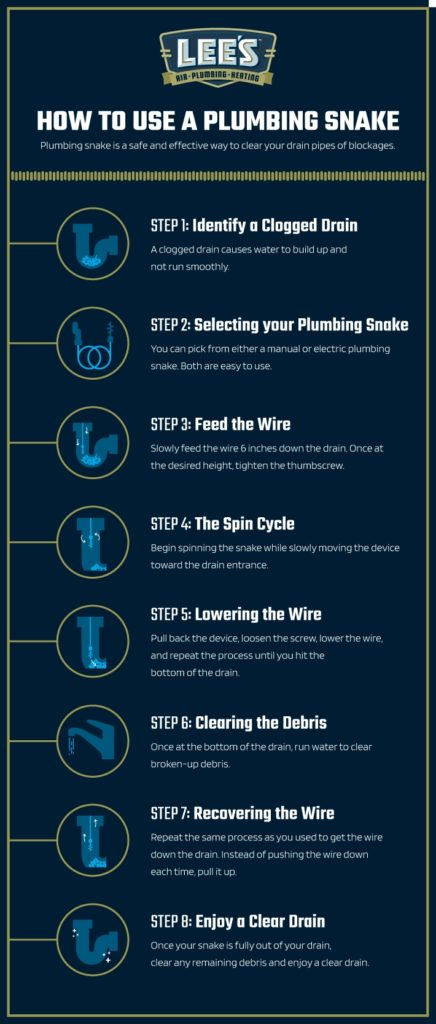 The steps required to properly use a plumbing snake to unclog a drain